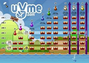 ผลตอบแทนสมาชิก uVme (ยูวีมี)