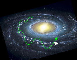 Oscillazione del Sistema Solare sopra e sotto il piano galattico