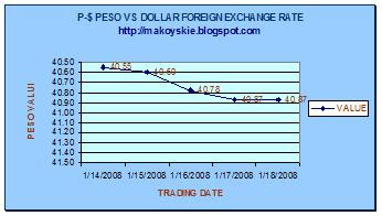 January 14-18, 2008 Peso-Dollar Forex