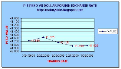 March 24-28, 2008 Peso-Dollar Forex