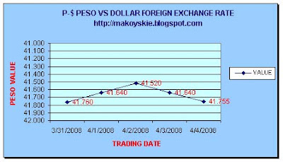 March 31-April 4, 2008 Peso-Dollar Forex