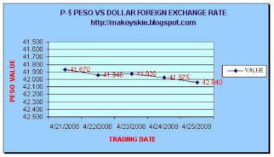 April 21-25, 2008 Peso-Dollar Forex