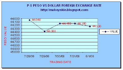 July 28 - August 1, 2008 Peso-Forex