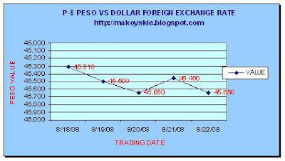 August 18 - 22, 2008 Peso-Forex
