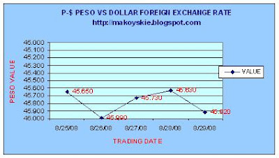 August 25 - 29, 2008 Peso-Forex
