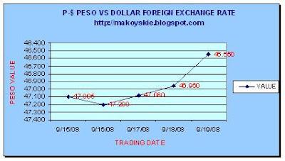 September 15-19, 2008 Peso-Forex