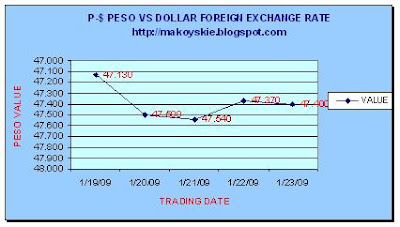 January 19-23, 2009 Peso-Dollar Forex