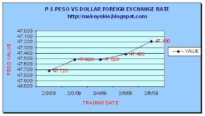 February 2-6, 2009 Peso-Dollar Forex
