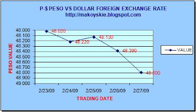 February 23-27, 2009 Peso-Dollar Forex
