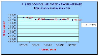 March 23-27, 2009 Peso-Dollar Forex