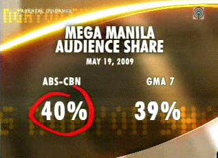 ABS-CBN Now Leads Mega Manila Ratings