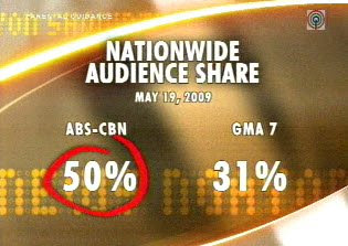 ABS-CBN Now Leads Mega Manila Ratings 2