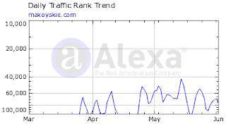 My Alexa World Traffic Rank