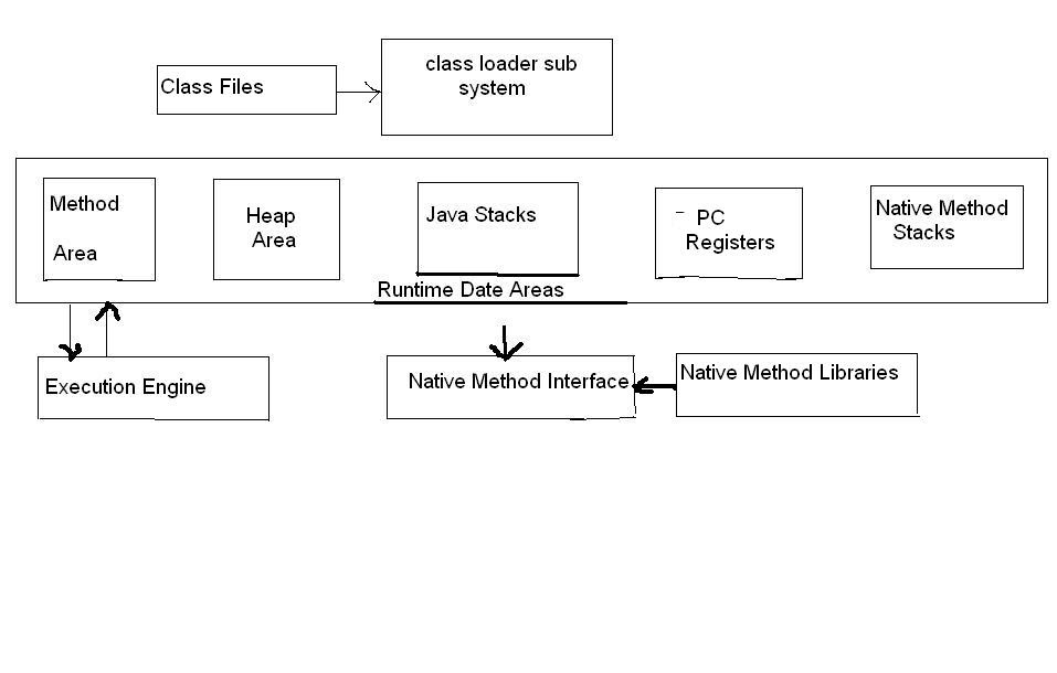 Java Made Easy: Block Diagram Of Java Virtual MachineJava Made Easy - blogger