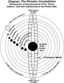 The Photon Belt and Mayan Calendar