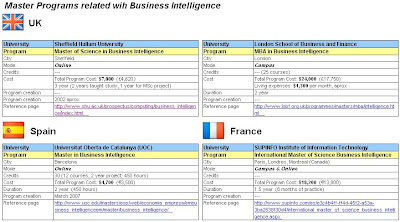 business intelligence thesis Business intelligence and implementation in a small enterprise journal of systems integration 2013/2 51 and visualization tools, bi front – end tools, measures of business impact, concepts.