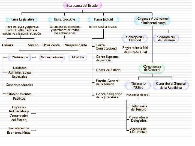Mejor vividero del mundo organizaci n y estructura del for Estructura ministerio del interior