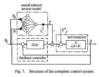 Dc Servo Motor Control Control And Automation