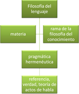 filosofia de lenguaje:
