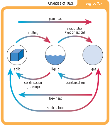 solid liquid gas lesson plans. to solid, liquid to gas,