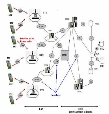 Le monde de telecom gsm architecture du r seau gsm for Architecture gsm