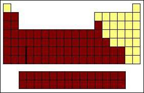 Jennifer vargas duque la tabla periodica de los elementos incluye a los metales alcalinos y a los alcalinotrreos urtaz Gallery