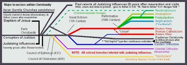 Historical Chart