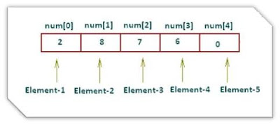 C Programming Array 1-D