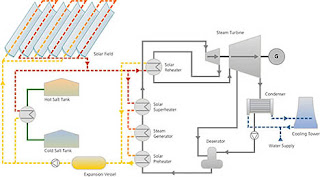 Diagram of how trough-based concentrating solar power works: Abengoa