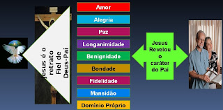 A Visibilidade do Caráter do Pai no Significado de Cristo