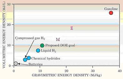 hydrogen as energy source essay