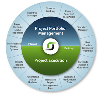 conflict management group portfolio project Find out the difference between project management and project portfolio management is a project portfolio management planning and resource conflict.