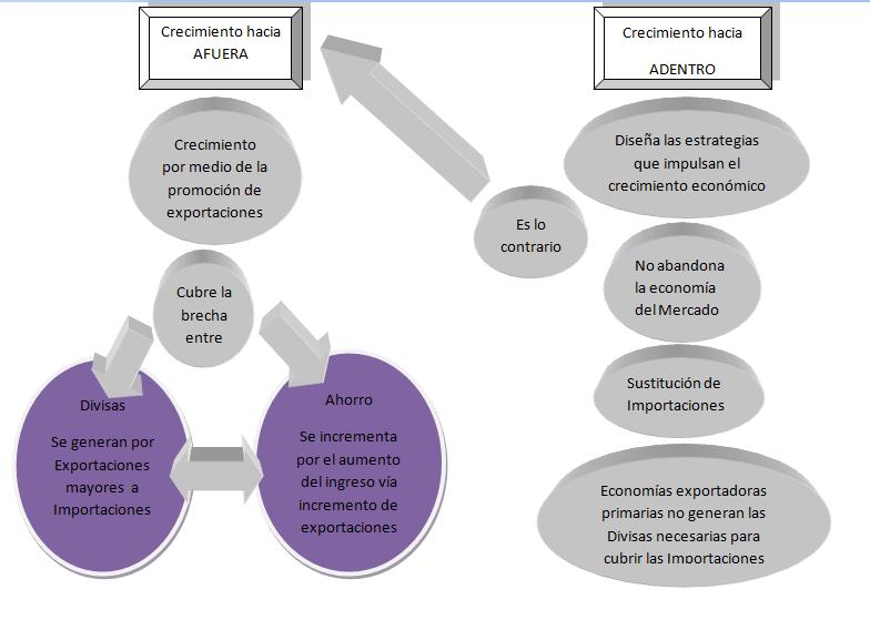 desarrollo en economia:
