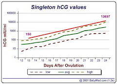Trying to conceive - hCG values