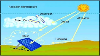 solar radiation and its effect on During summer, when daylight saving time is in effect, solar noon in most of europe is at 1400 hours (2 pm) in the uk and countries with a similar longitude, it is at 1300 hours (1 pm.