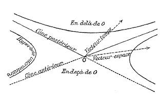 Minkowski's diagram of space-time