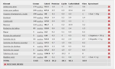 calorii legume si fructe