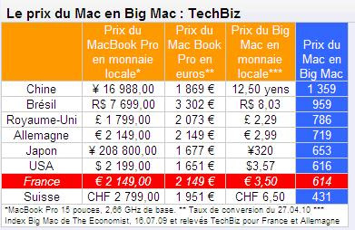 l 39 animalerie num rique prix d 39 un mac en big mac. Black Bedroom Furniture Sets. Home Design Ideas