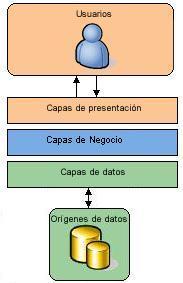 Juan lara carri n blog s arquitectura de 3 capas en c for Arquitectura 3 capas