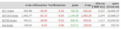 วันนี้ตลาดหุ้นเป็นอะไรครับ มันถึงล่วงหนักแบบ