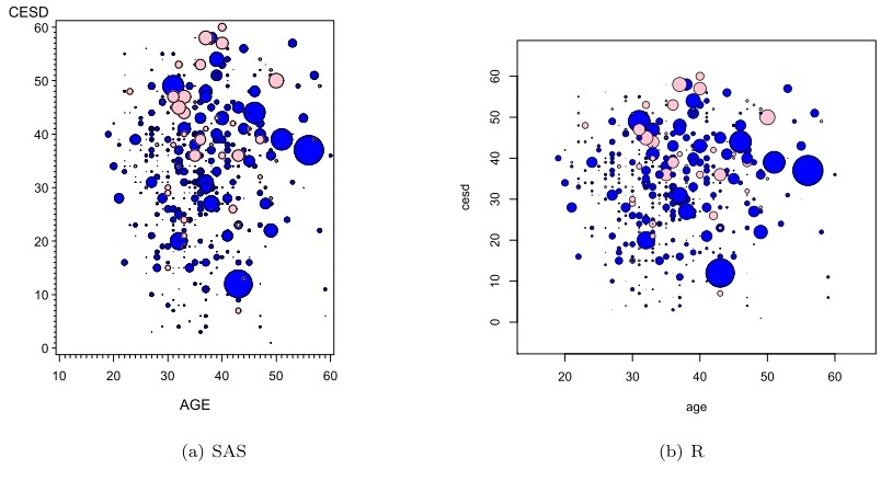 Sas And R Example 729 Bubble Plots Colored By A Fourth Variable