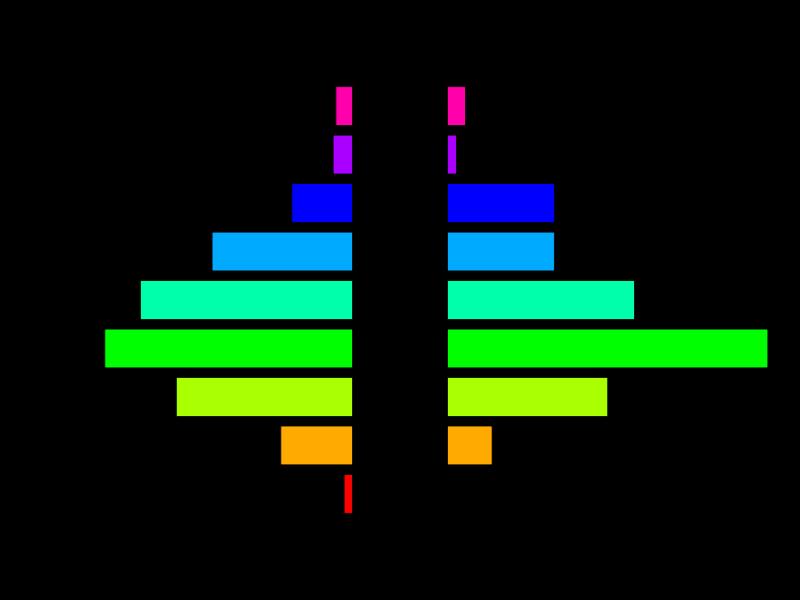 SAS and R: Example 8 3: pyramid plots