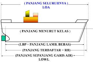 Ukuran Pokok Kapal Loa Lbp Rb Lowl
