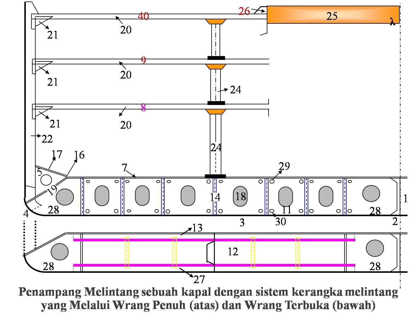 Gambar Ilmu bangunan Kapal