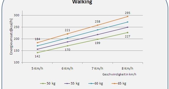 energieumsatz ausdauersport walking energieumsatz kalorienverbrauch bei frauen in. Black Bedroom Furniture Sets. Home Design Ideas