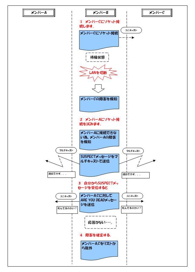 http://2.bp.blogspot.com/_zS8mtozF-q8/TCirn6o4TPI/AAAAAAAAAB4/5xSS5jzOQZU/s1600/jgroups_fd_sock_image1.JPG