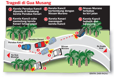 Gua Musang Accident Sketch