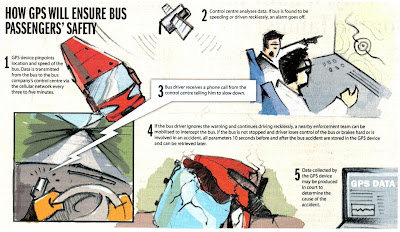 How Bus GPS Works