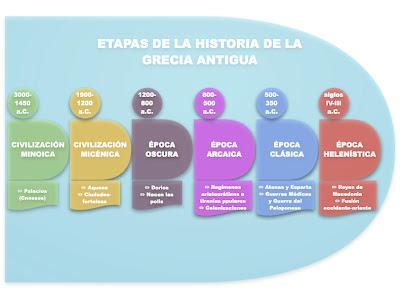 etapas historia grecia