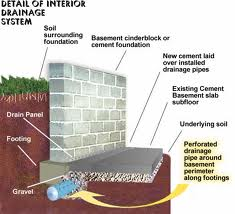 Toronto Licensed Basement Waterproofing Contractors